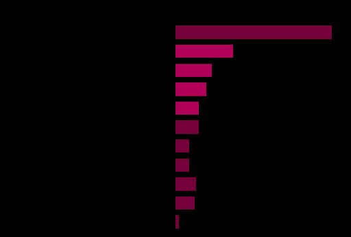 graphique_contenu_poubelles